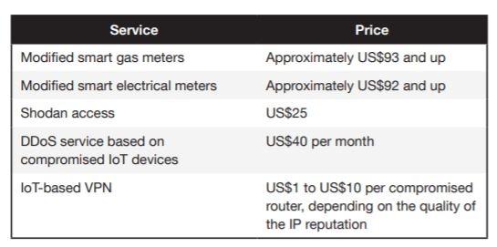 prezzi dei servizi trovati sui forum underground russi