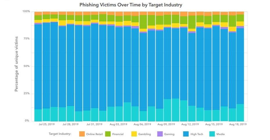 phishing schema