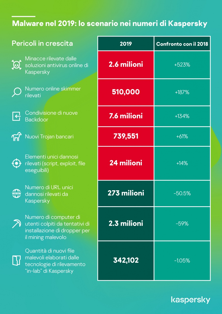 kaspersky   statistiche delle cyberminacce nel 2019