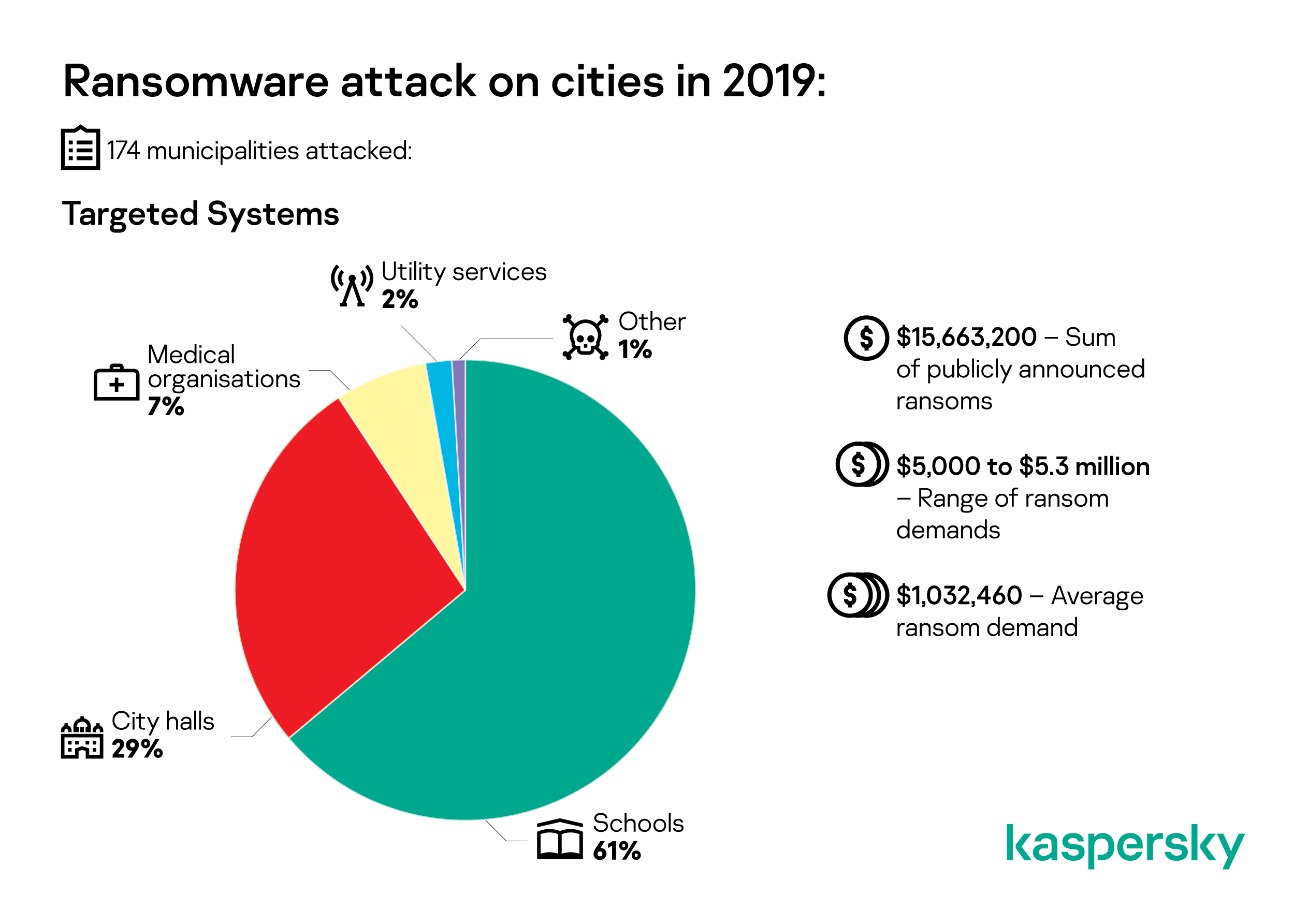 kaspersky   story of the year infographic a4