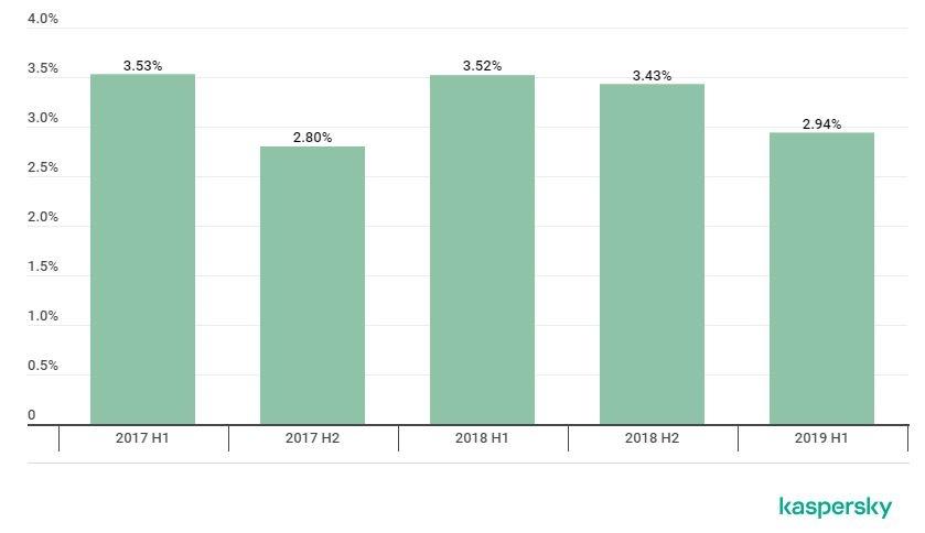 percentuale degli attacchi malware