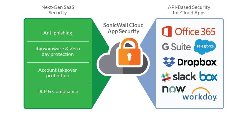 sonicwall cloud app