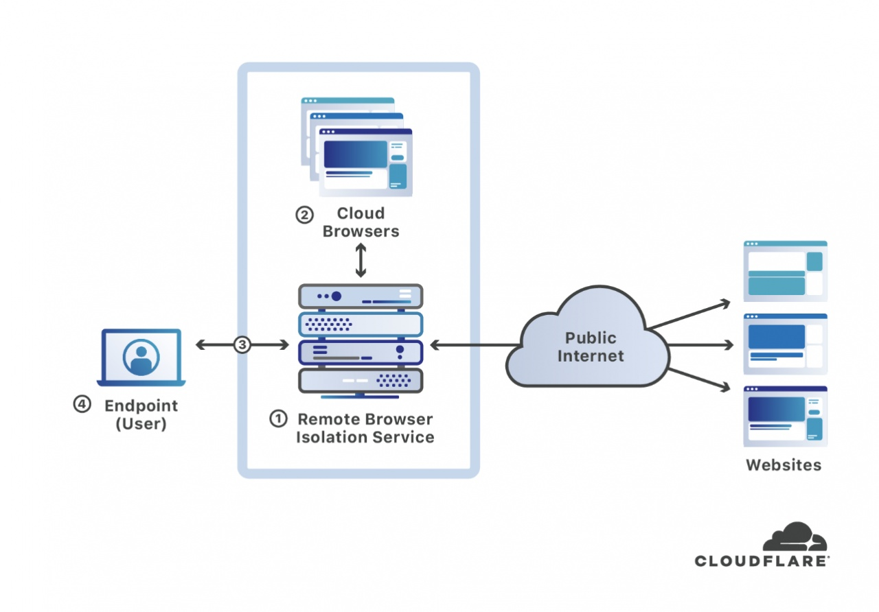 browser isolation cloudflare
