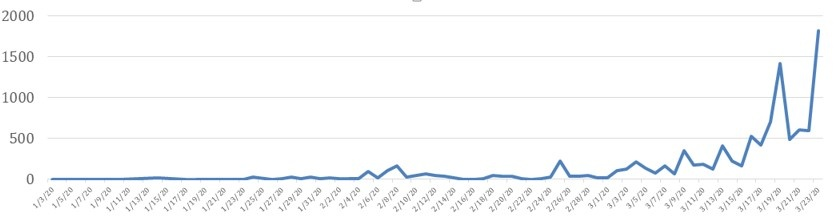 barracuda newtkorks   trend attacchi di spear phishing