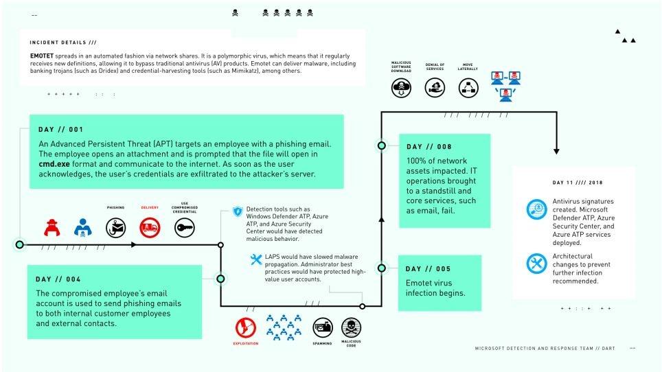 emotet, la cronologia dell attacco