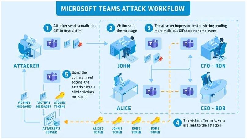 microsoft teams attack workflow