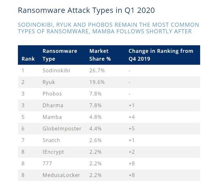 ransomware più diffusi   dati di coveware
