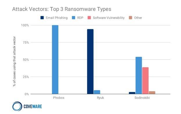 vettori di attacco ransomware 2