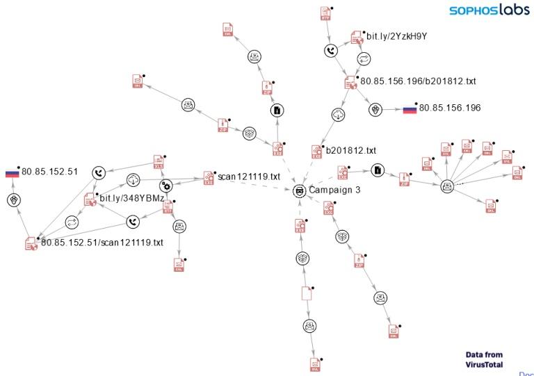 a catena di infezione per alcuni degli installatori nsis analizzati
