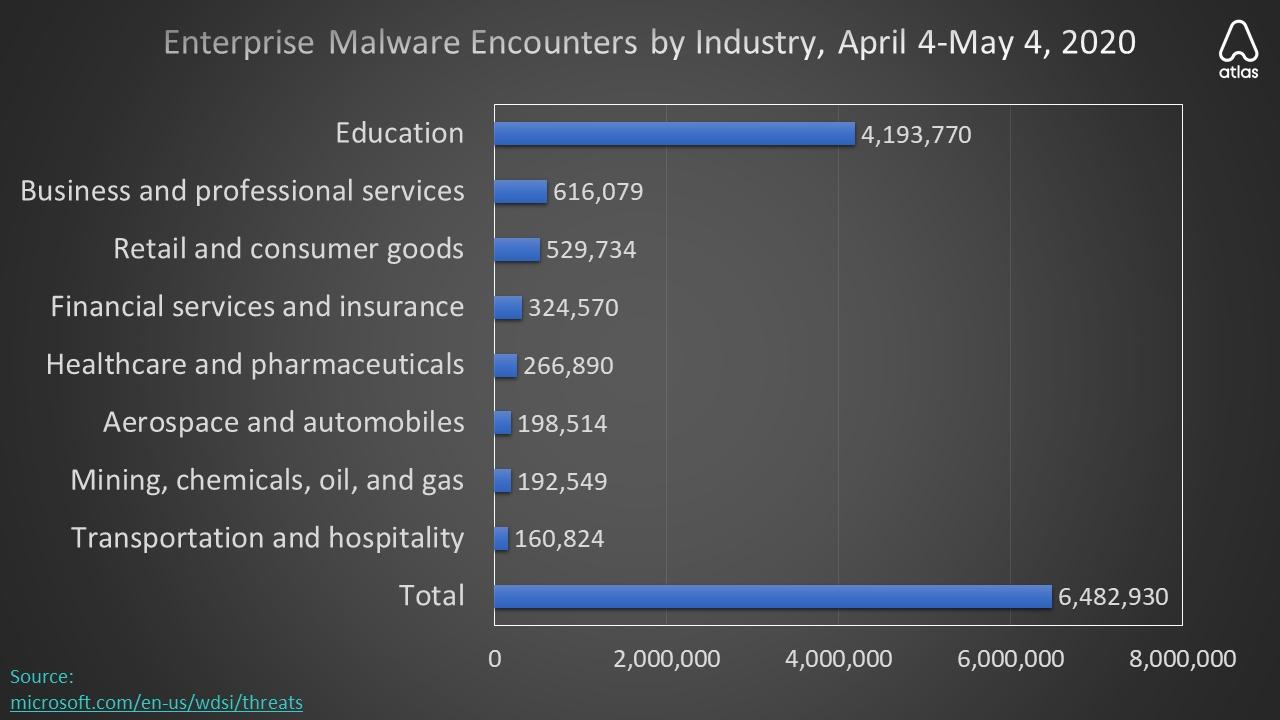 atlas vpn malware settori aprile 2020
