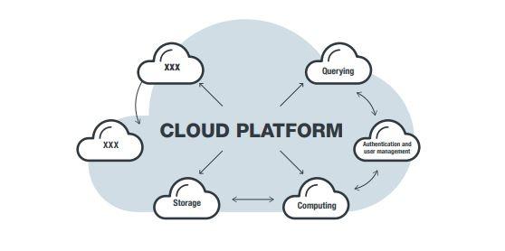 cloud configurazione