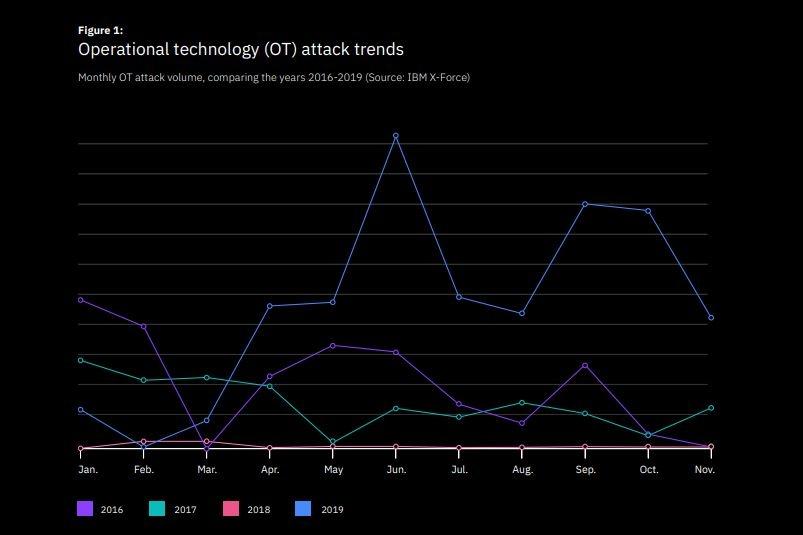 ibm attacchi ics e ot