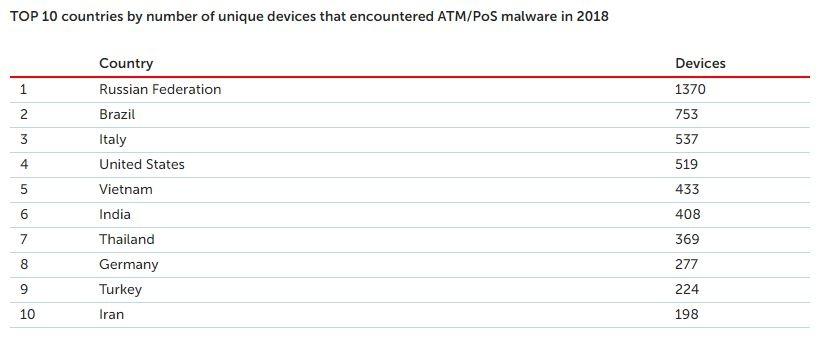 malware bancomat