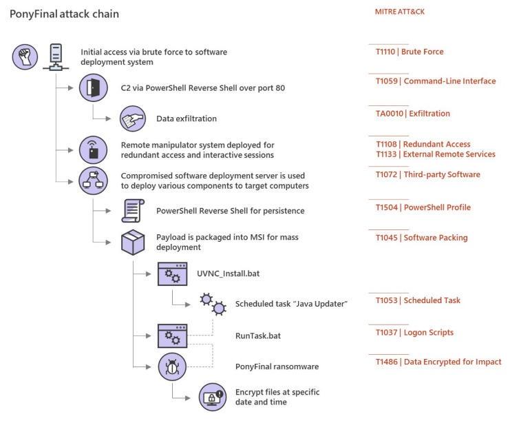 ponyfinal scheme