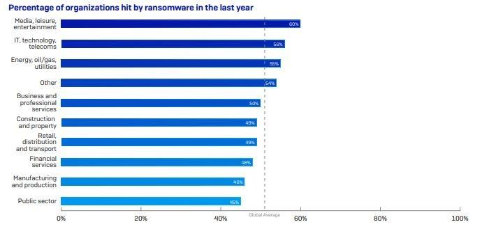 sophos ransomware, aziende colpite