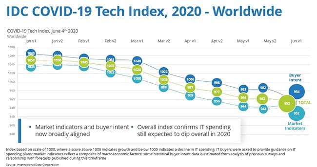 idc previsioni spesa it 2020