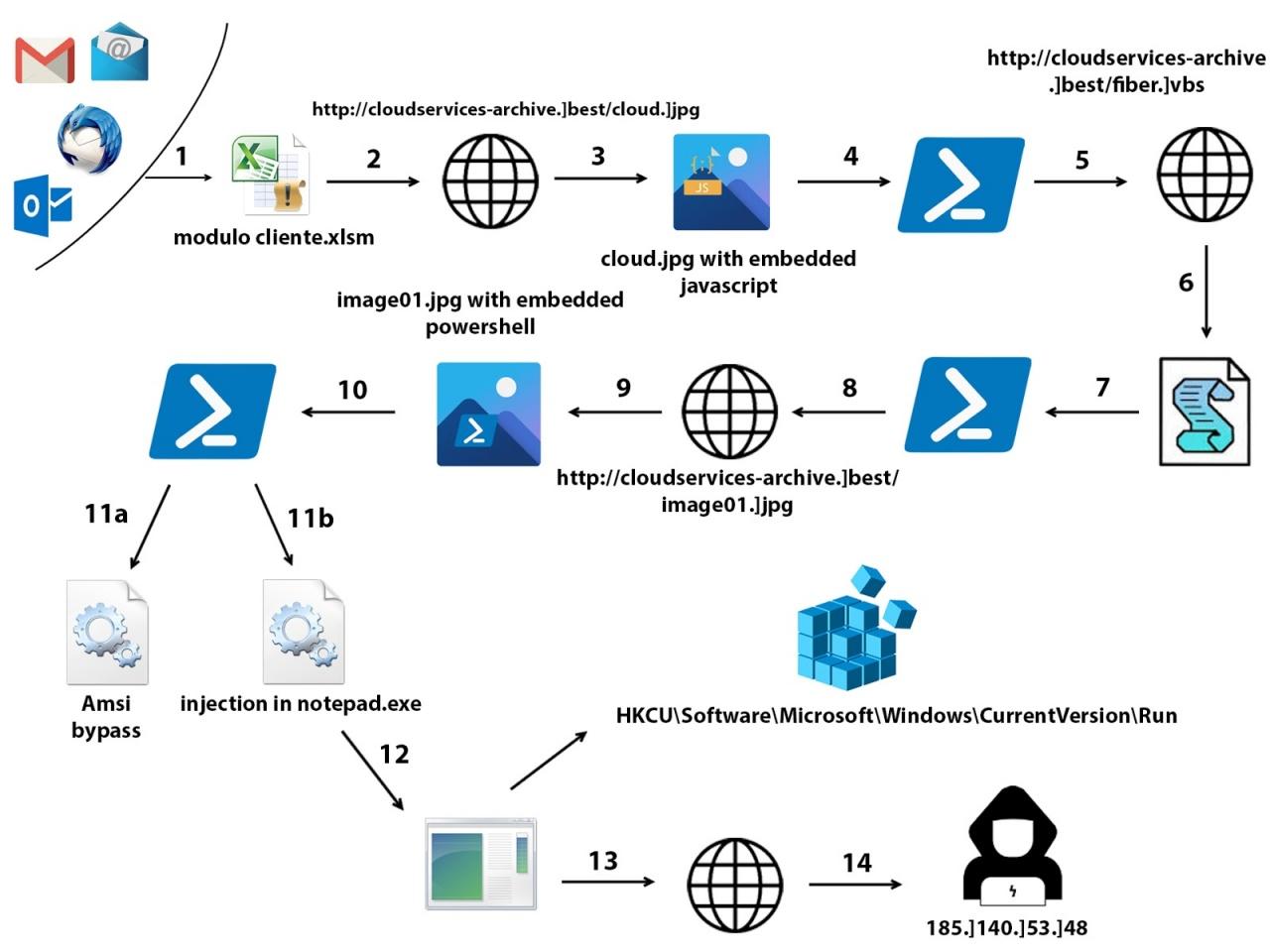 new netwire chain