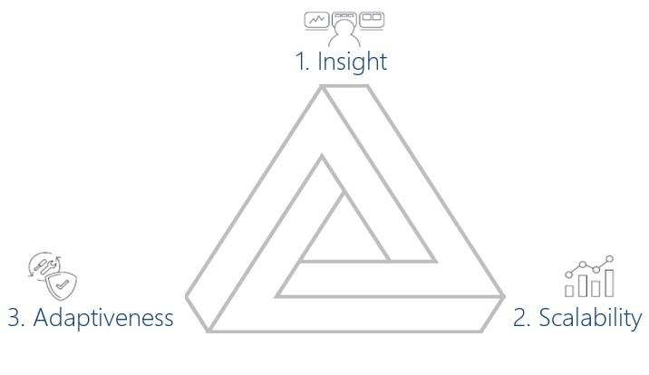 triangolo della fiducia