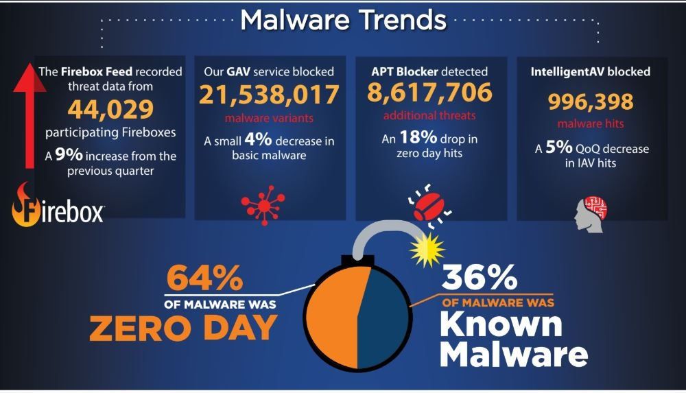 watchguard malware report