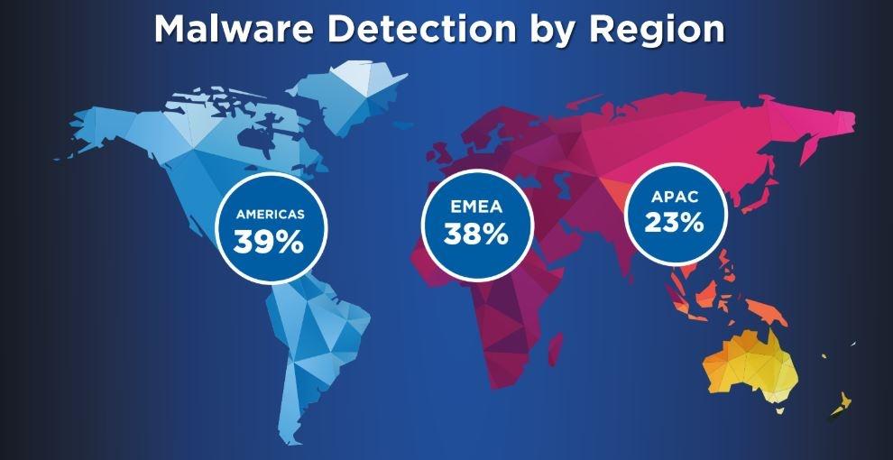 watchguard malware report 2