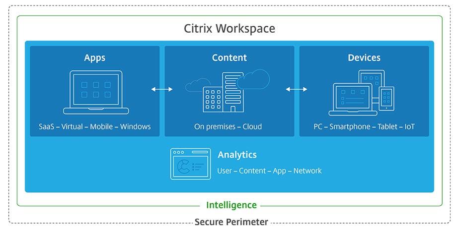 citrix workspace b2