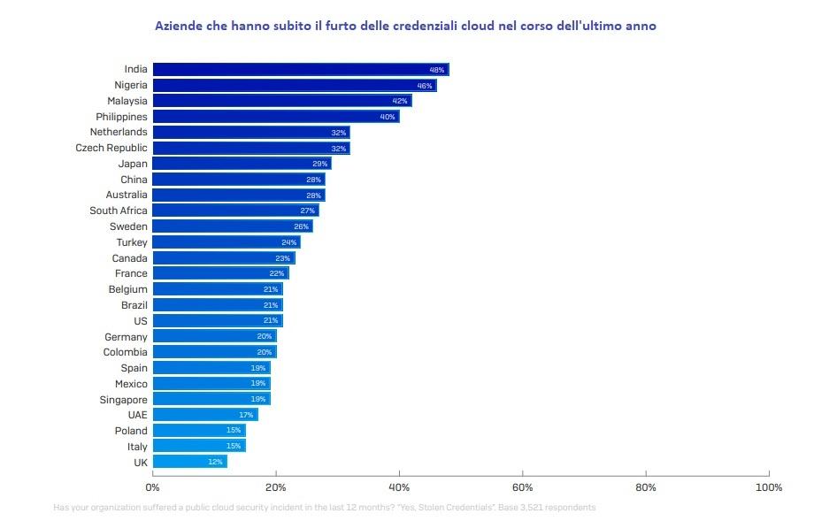 furti di credenziali cloud per paese