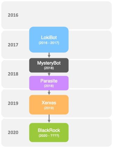 lokibot malware family