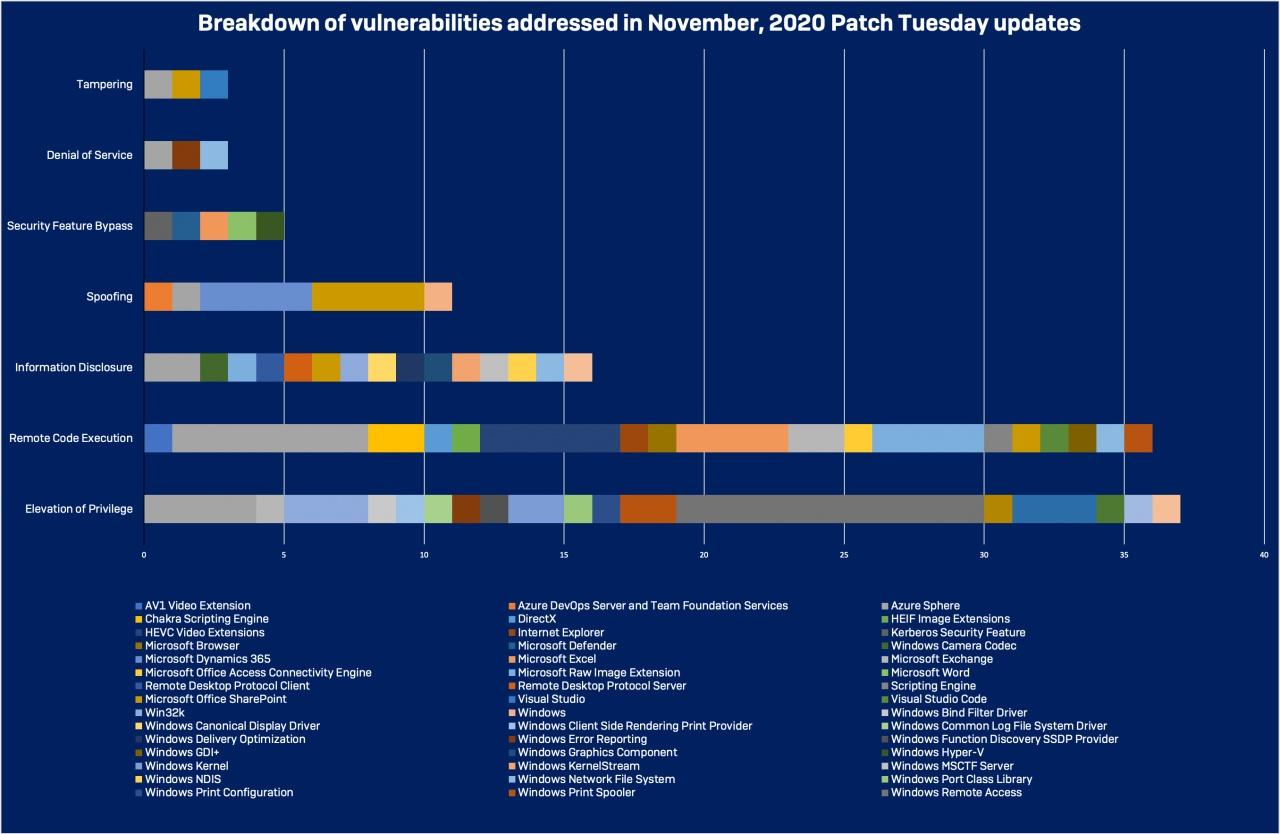 ptnov2020 breakdown