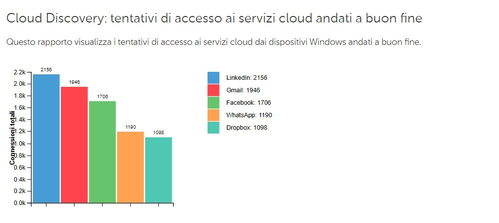 tentativi accessi cloud andati a buon fine