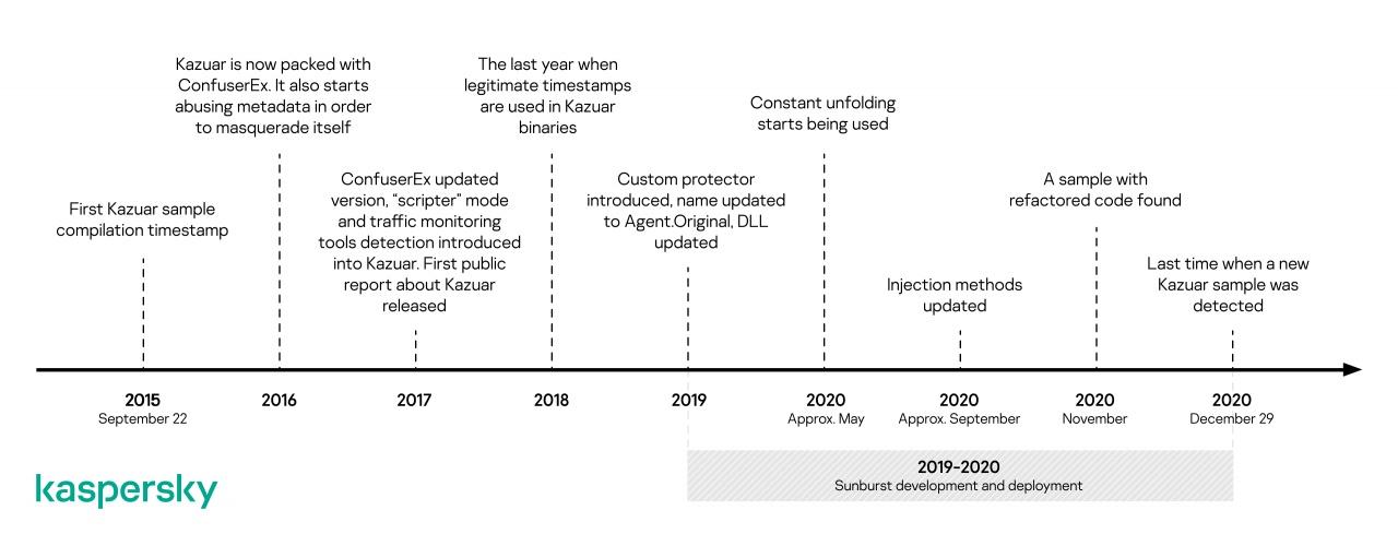 cronologia di sviluppo ed evoluzione kazuar