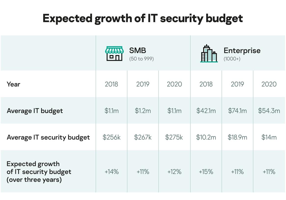 it security economics 2020 part 3 1