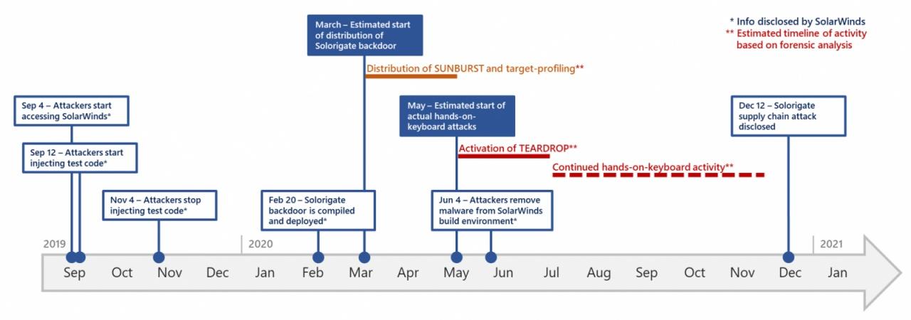 solorigate attacks timeline