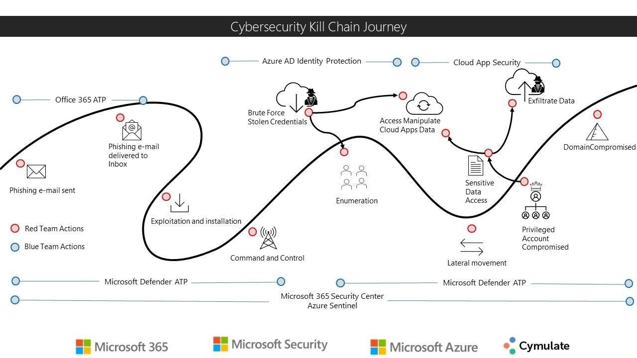 cybersecurity kill chain journey