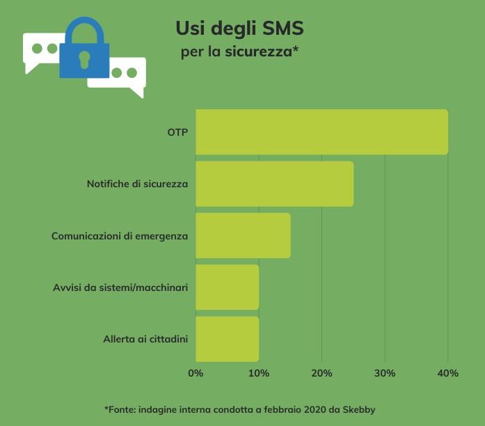 sms sicurezza