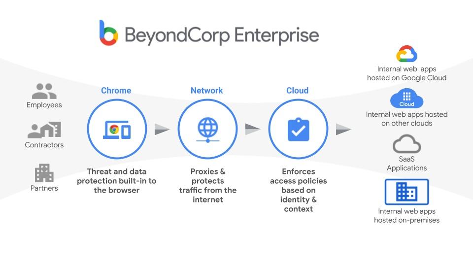 beyondcorp flow