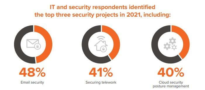priorità security