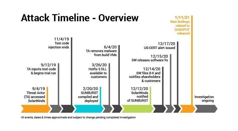 solarwinds hack timeline 1