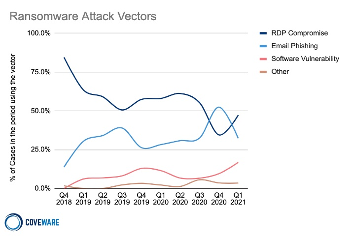 coverware attack+vectorspng