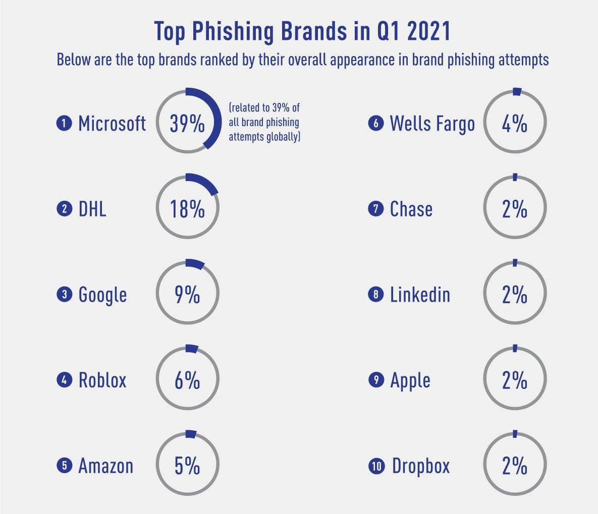 phishing brands