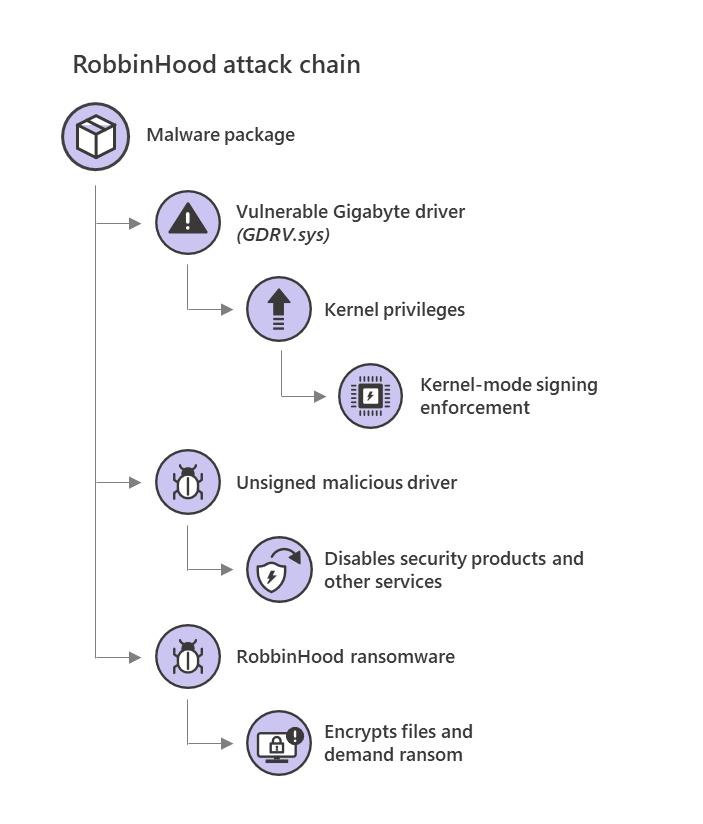 robbinhood ransomware attack chain