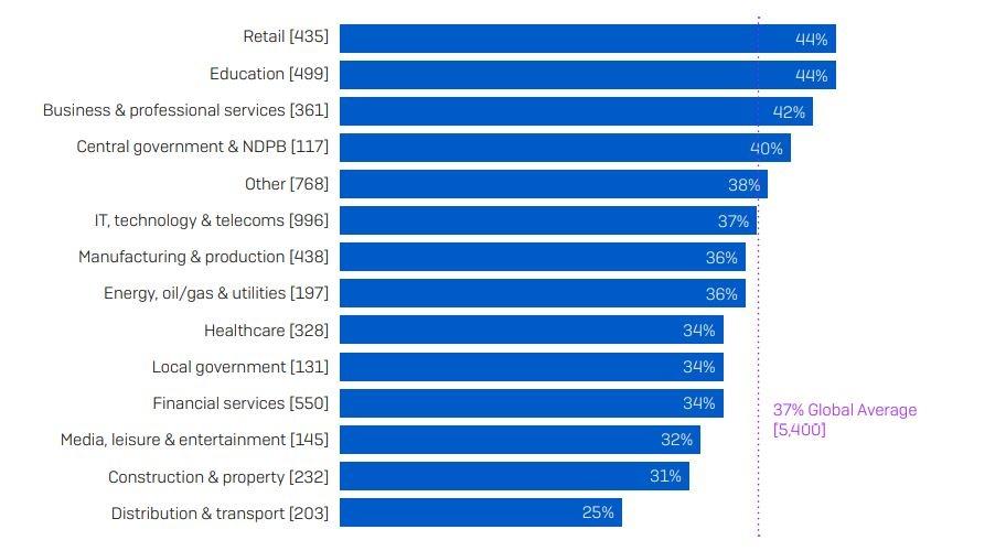 settori più soggetti a ransomware