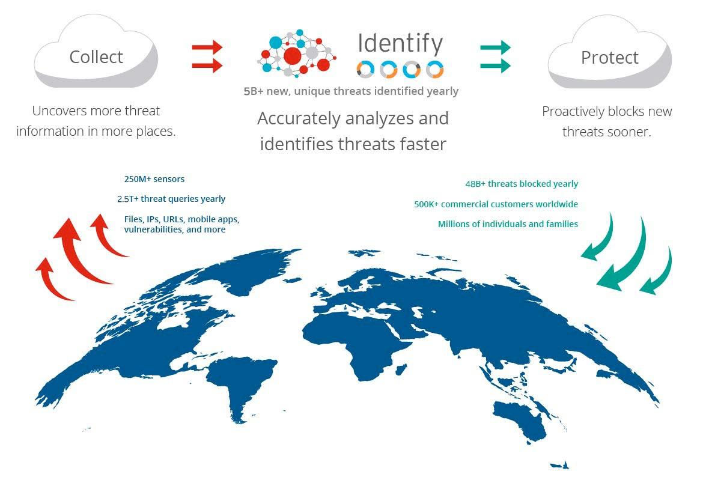 cloud based security intelligence