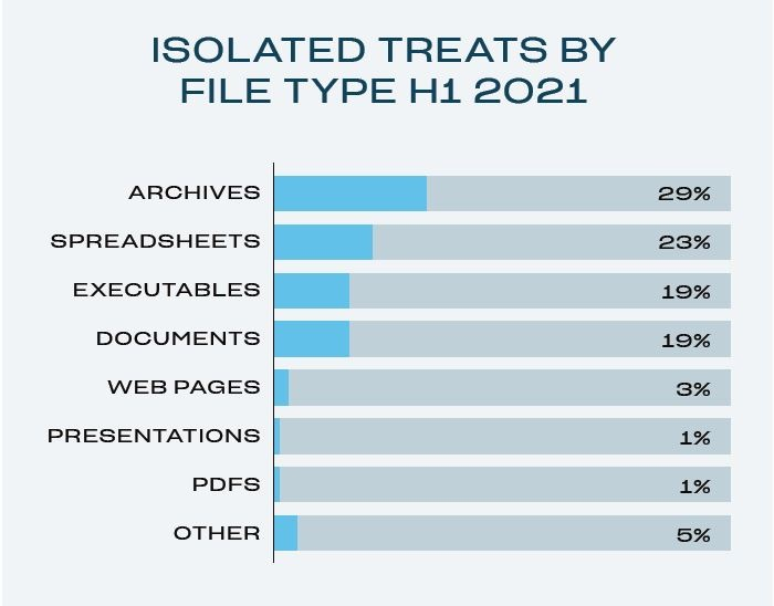 isolatedthreatsh1 by file type graphic
