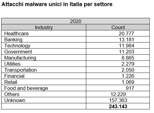 malware healthcare