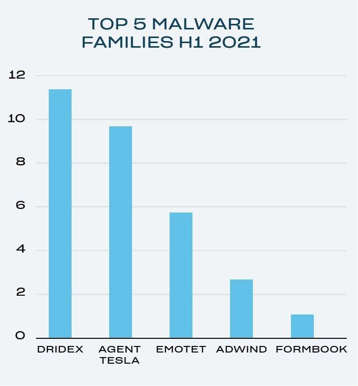 malwarefamiliesh1 graphic