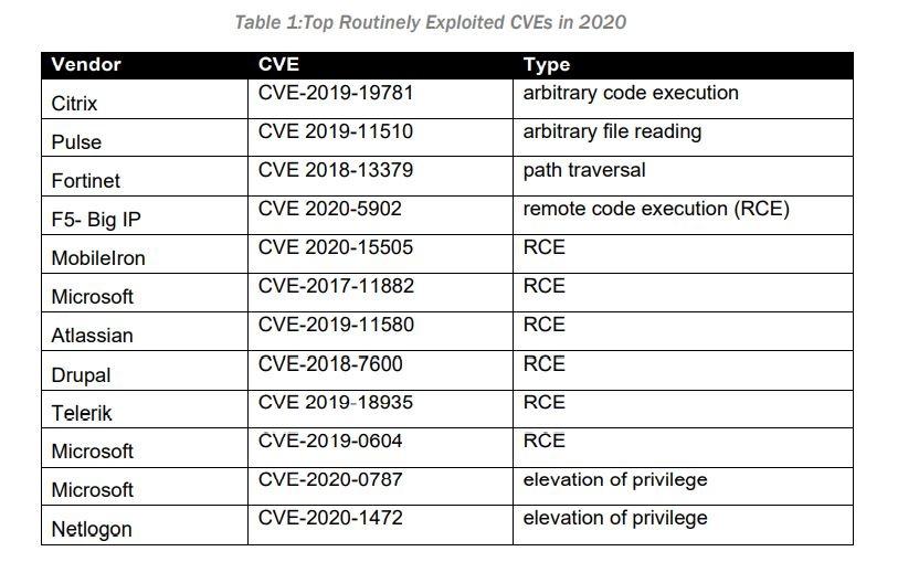 top vulnerability 2020