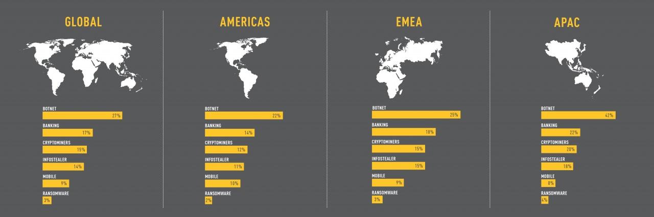 cyber attacks by region